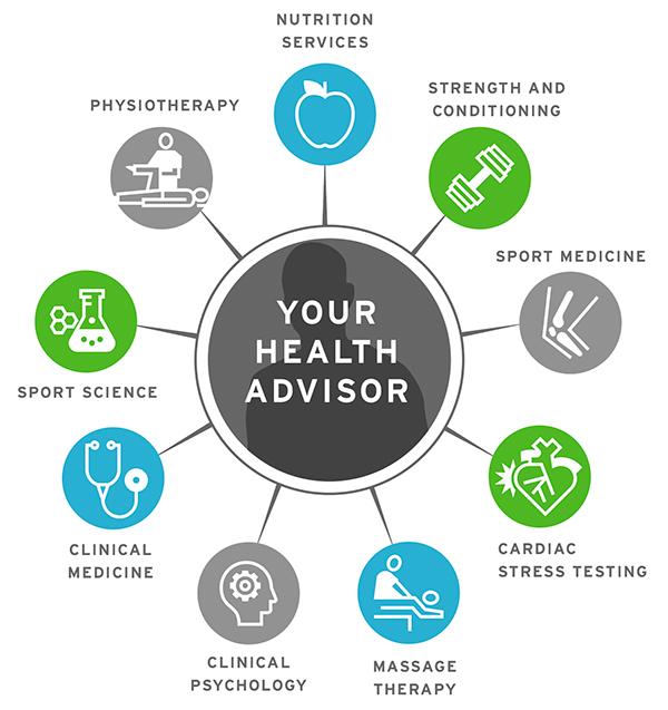Health Advisor services diagram